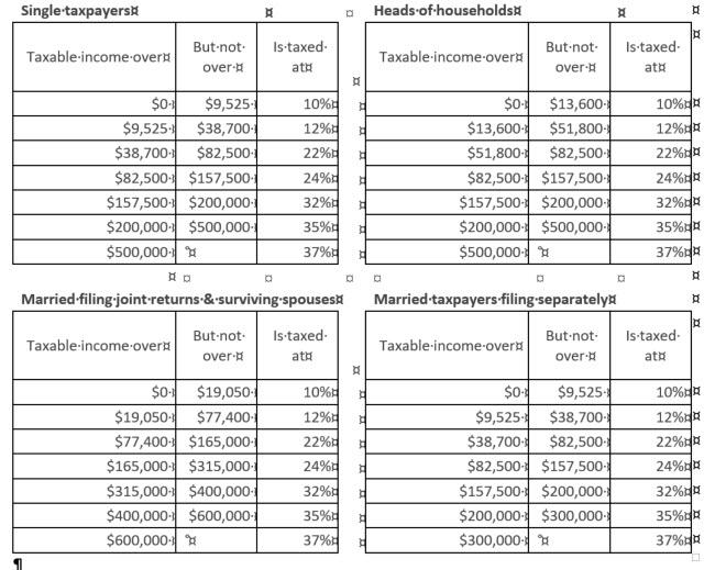 San Francisco Tax Preparation - New Tax Rates
