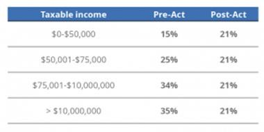 Business Tax CPA in San Francisco, California